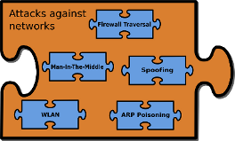 Network: Firewall Traversal, Man-In-The-Middle, Spoofing, WLAN, ARP Poisoning
