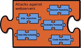Webserver: SQL Injection, Session Hijacking, Directory Traversal, Cross-Site-Scripting (XSS), Code Injection